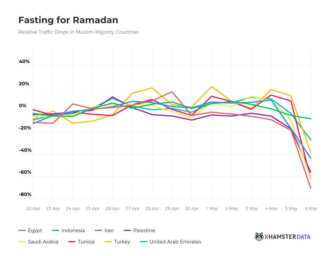 Traffic Drop During Ramadan