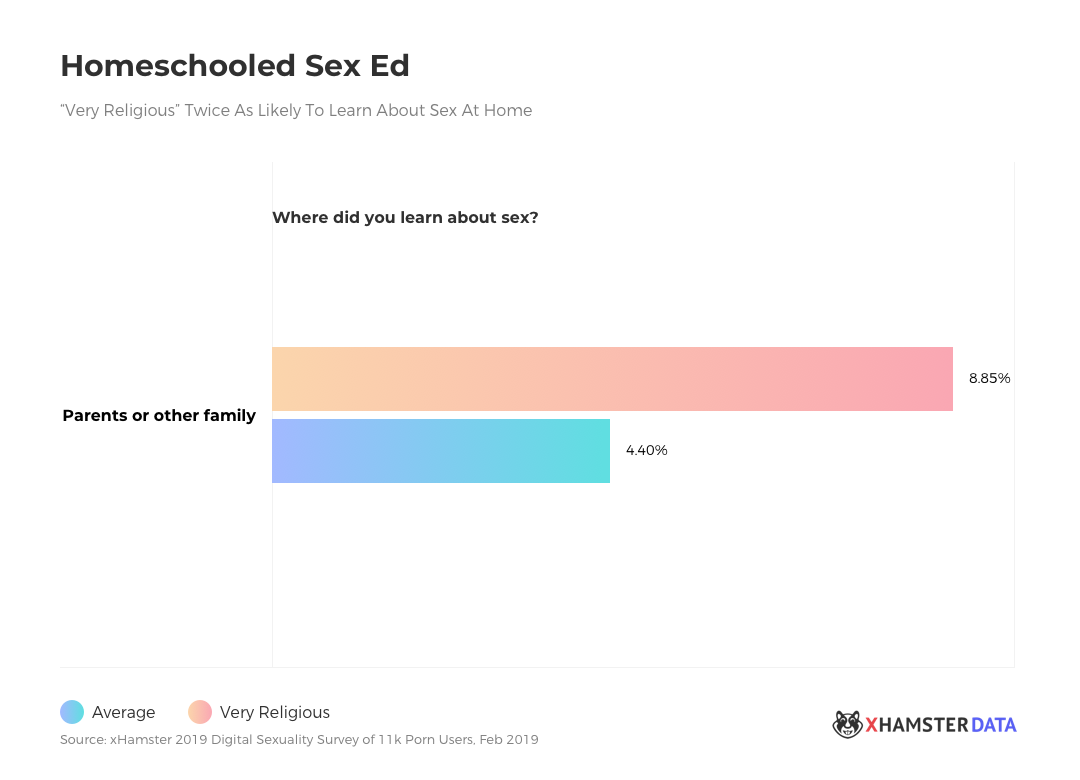 2019 xHamster Report on Digital Sexuality, Part 2
