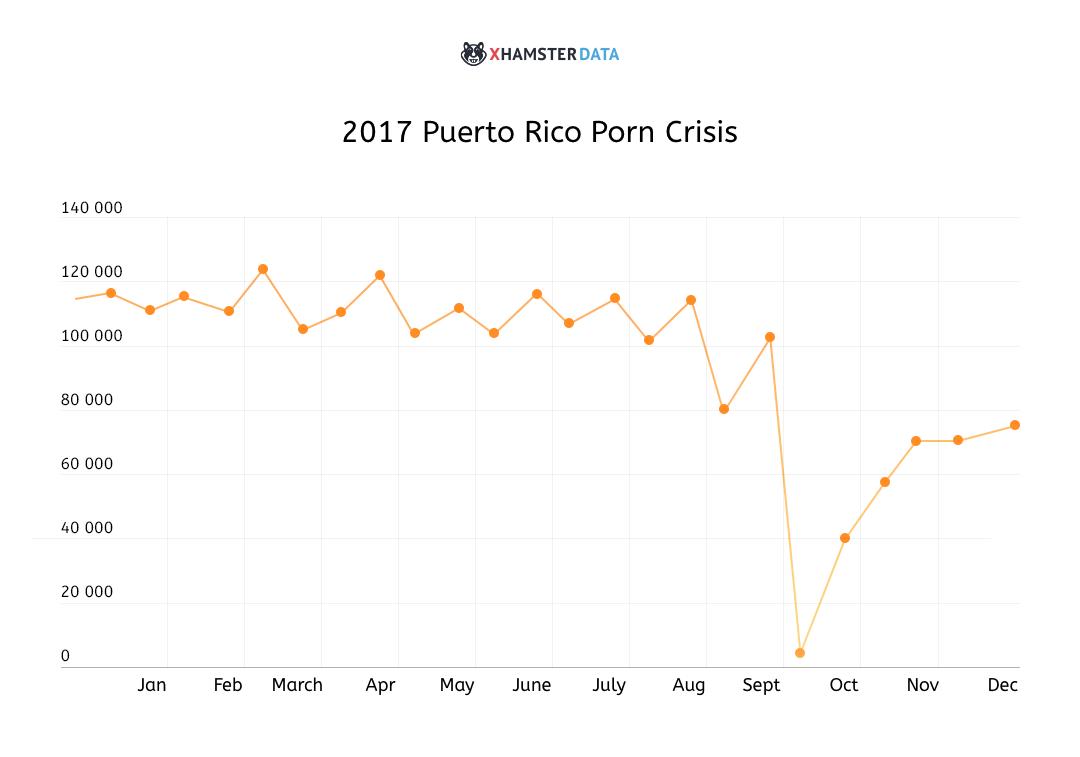 The Puerto Rico Porn Crisis