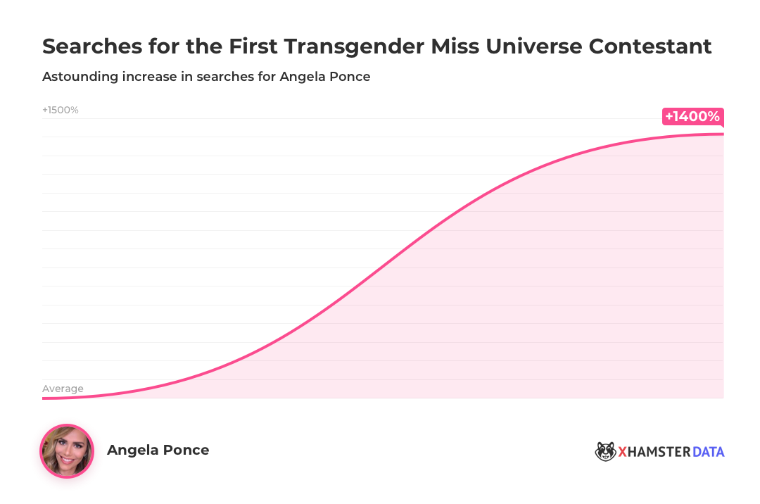 Transgender Miss Universe Angela Ponce Searches