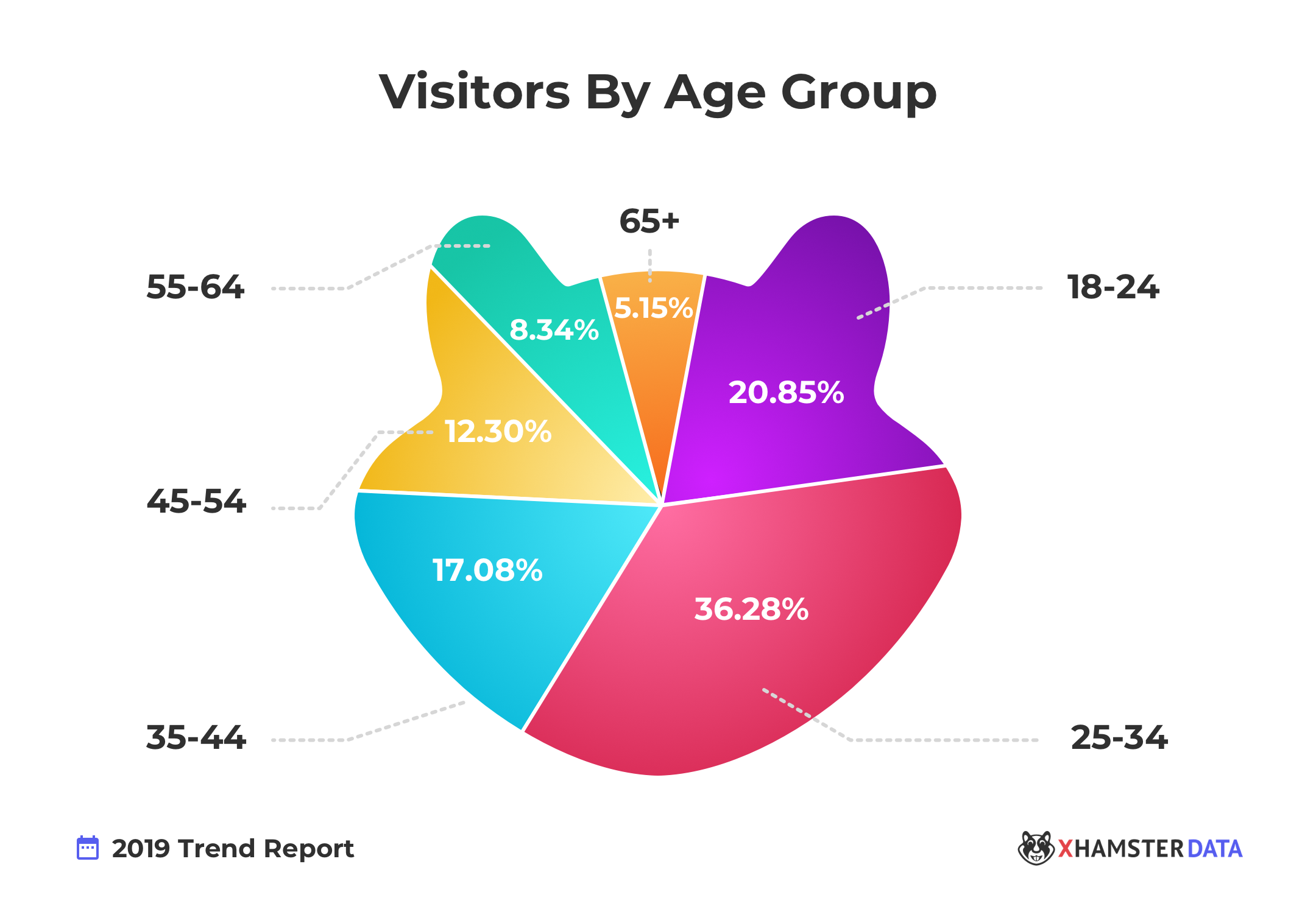 The Official xHamster 2019 Trend Report 14