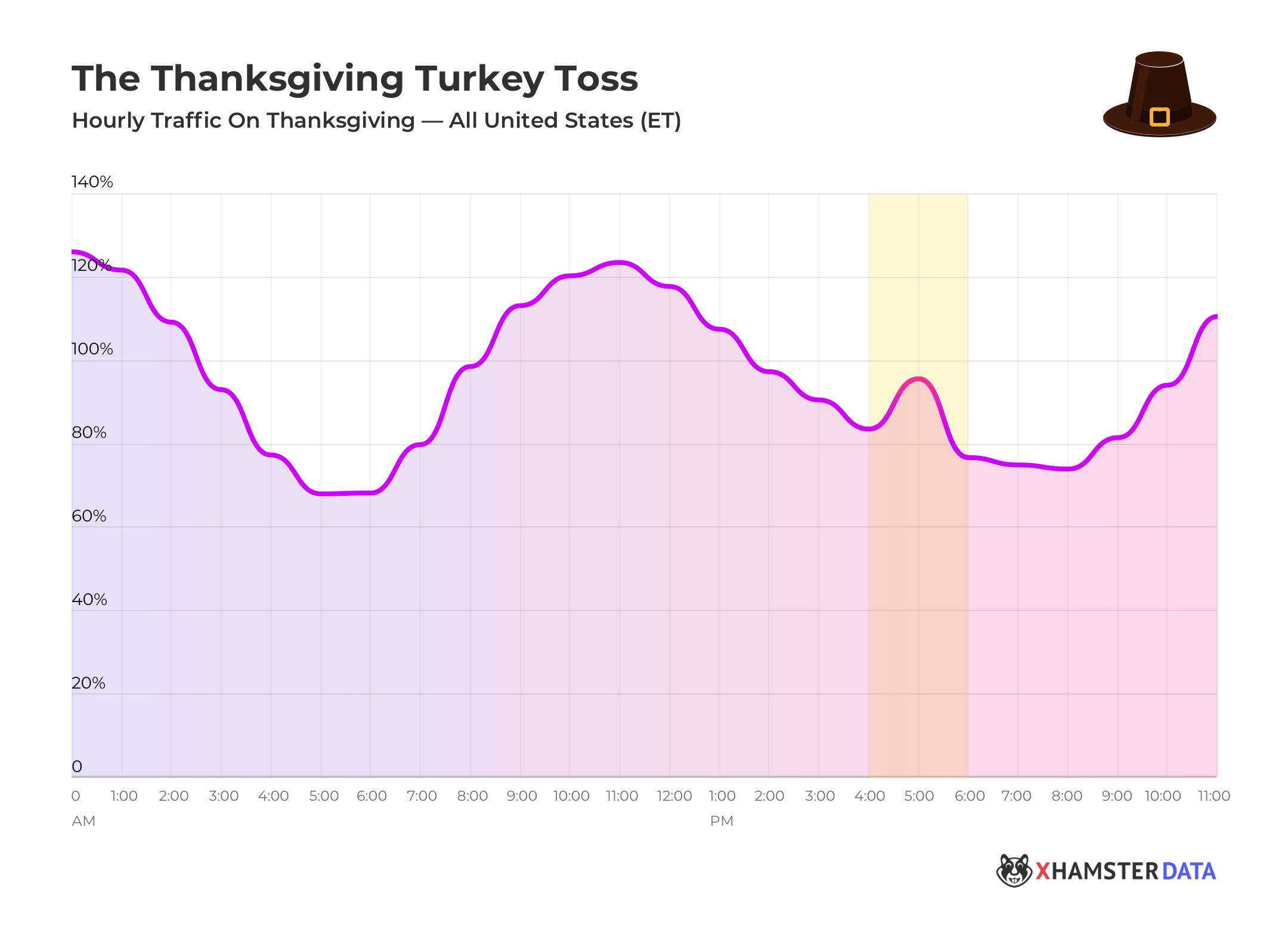"The T-Day ""Turkey Toss"""