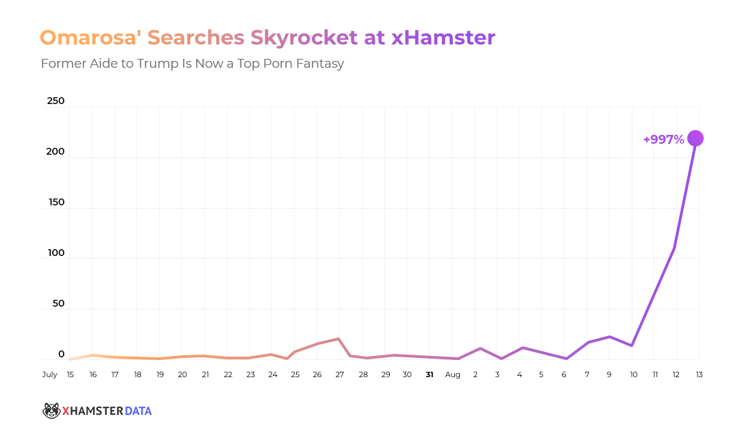 xHamster Searches for Omarosa Skyrocket!