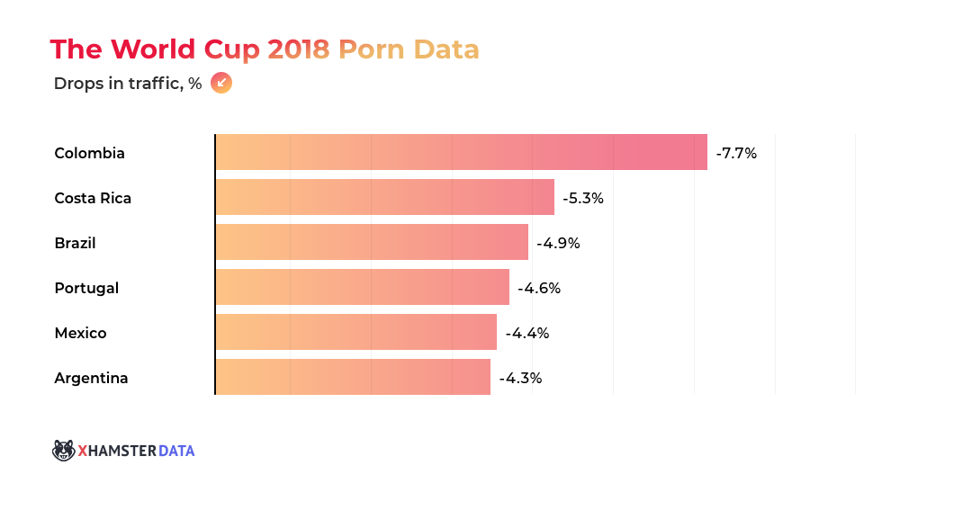 xHamster:  The World Cup 2018 Porn Data 2