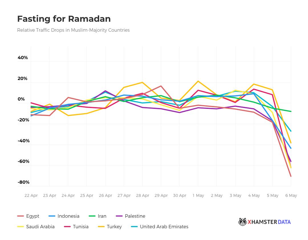 Traffic Drop During Ramadan
