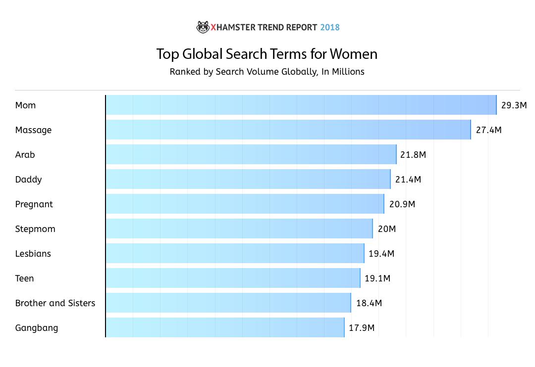 xHamster Trend Report 2018 4