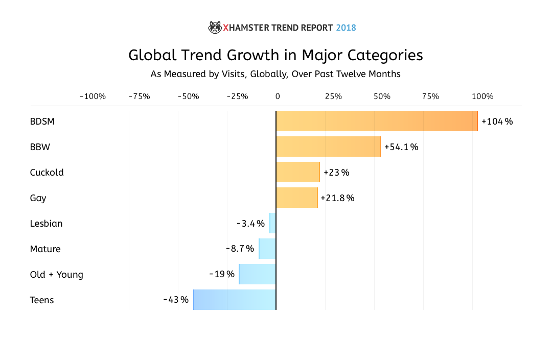 xHamster Trend Report 2018 9
