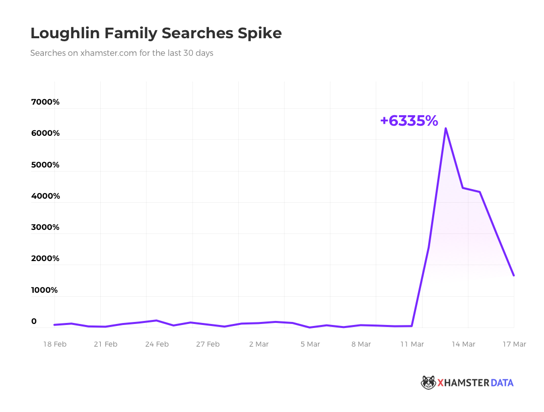 xHamster Users are Searching for the Loughlins