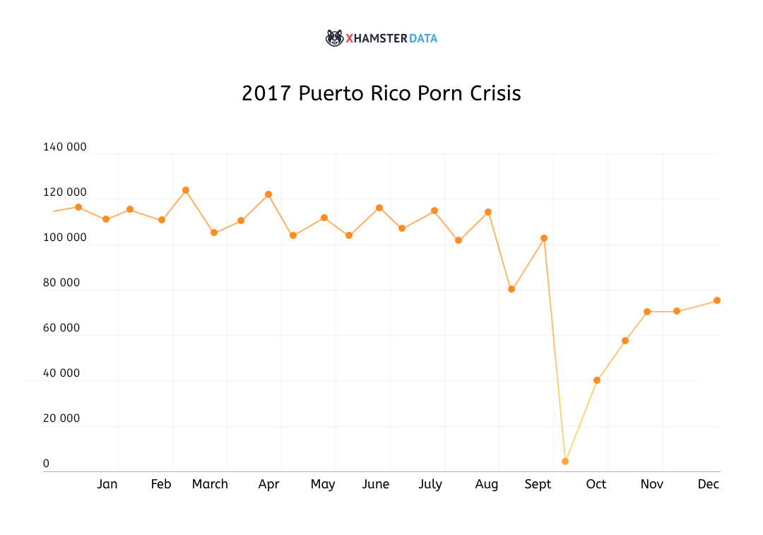 The Puerto Rico Porn Crisis