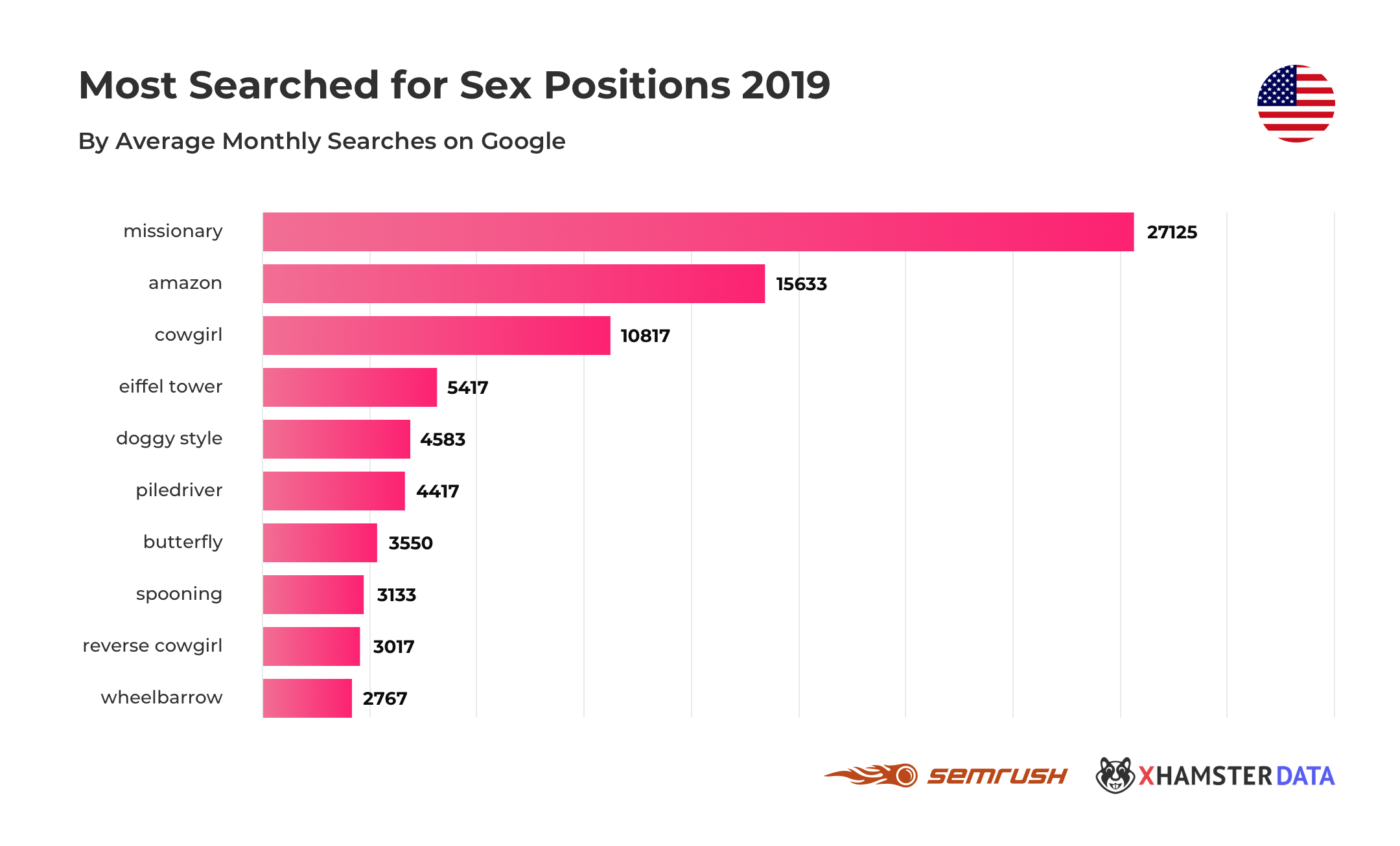 Valentine's Sex Study