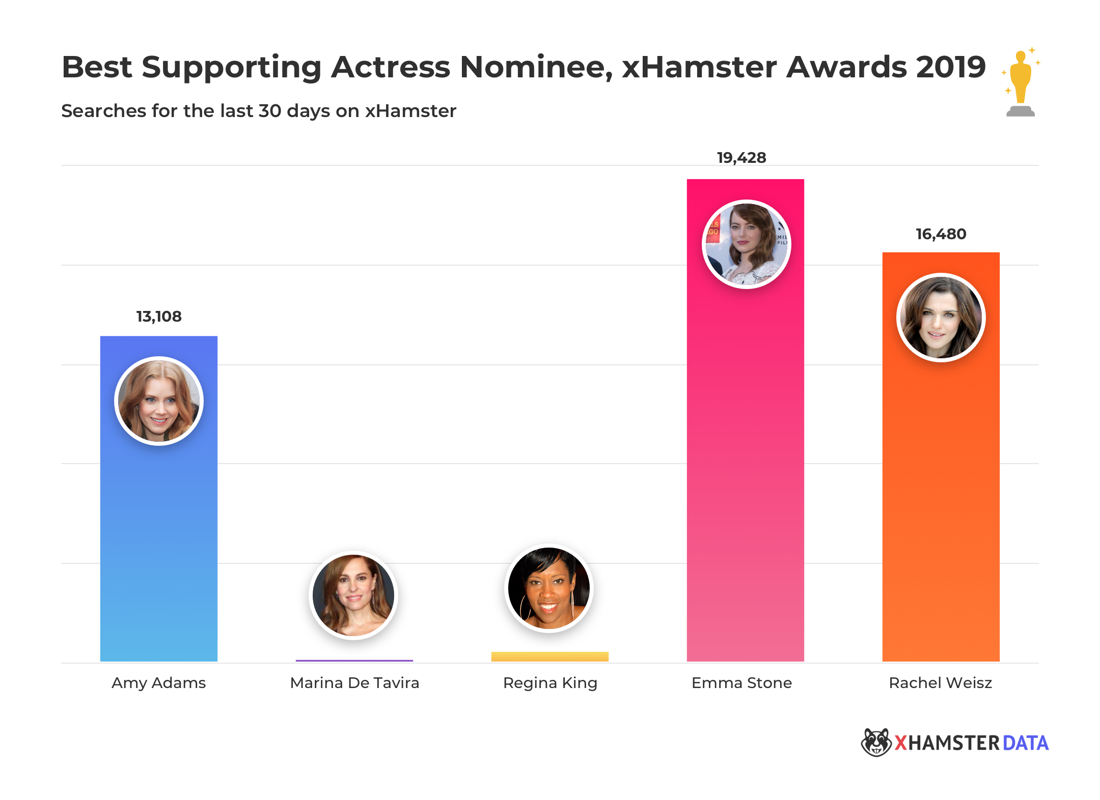 xHamster Oscar Awards