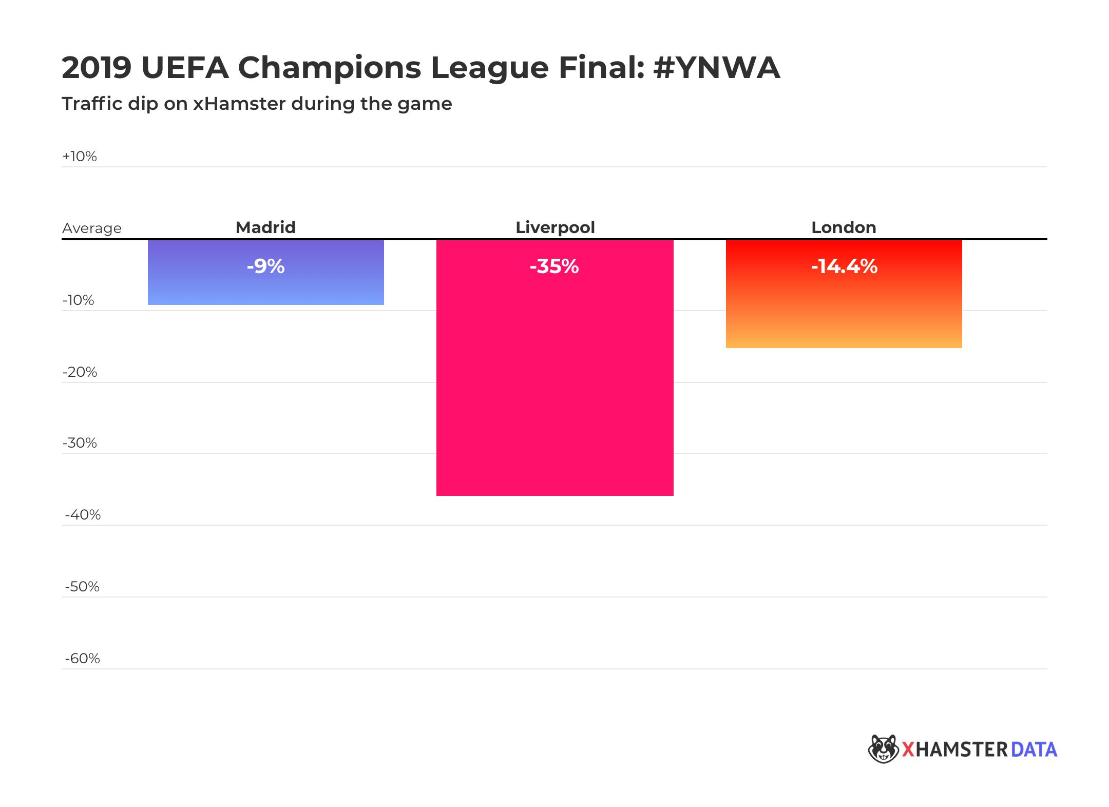 Champions League Final 2019: YNWA